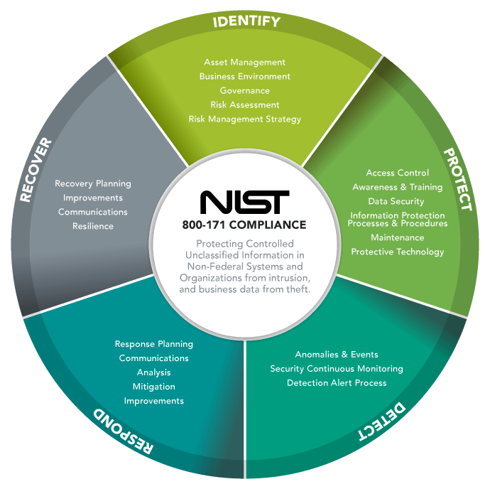 Defense Cybersecurity Assurance Program